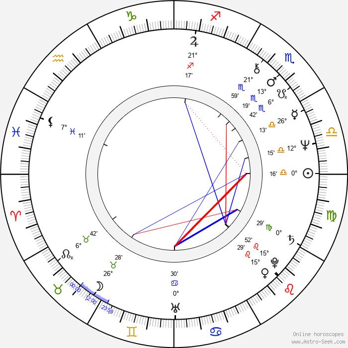 George Mihaita - Birth horoscope chart