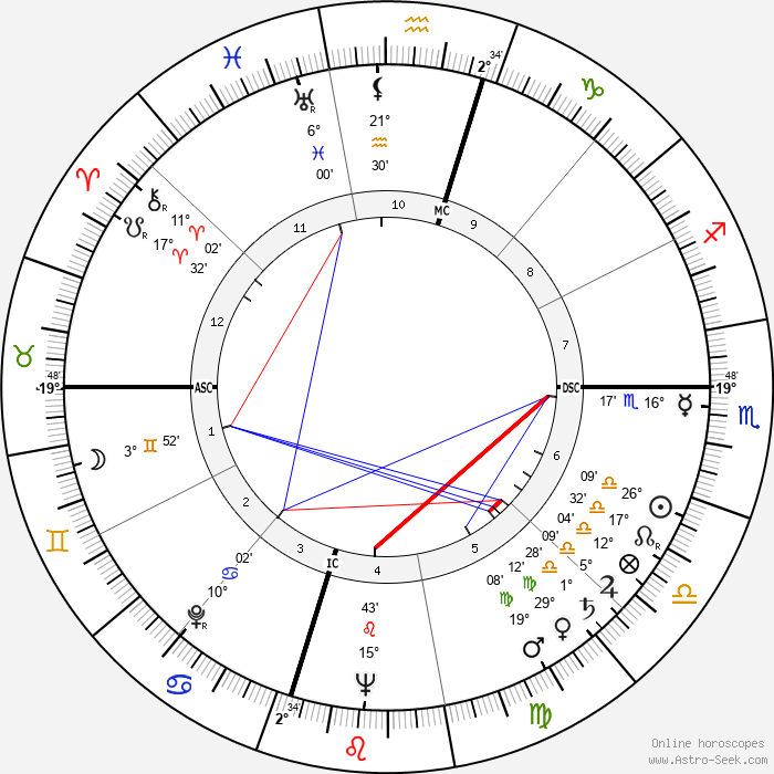 George Nader - Birth horoscope chart