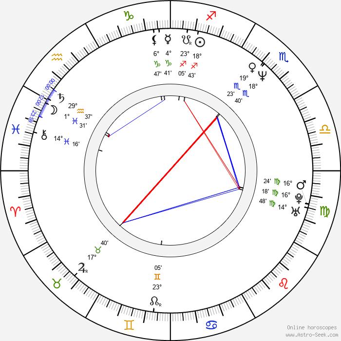 George Newbern - Birth horoscope chart