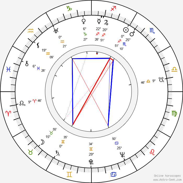 George O'Hanlon - Birth horoscope chart