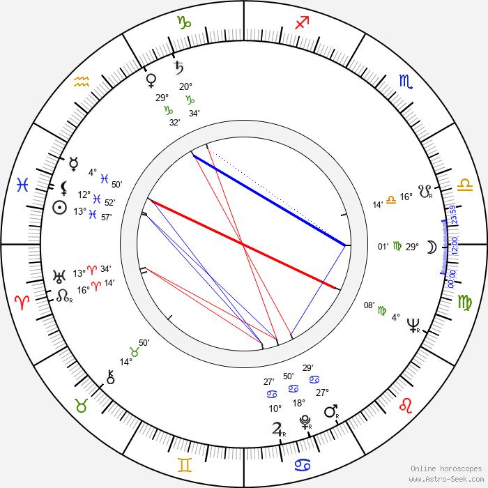 George Ogilvie - Birth horoscope chart