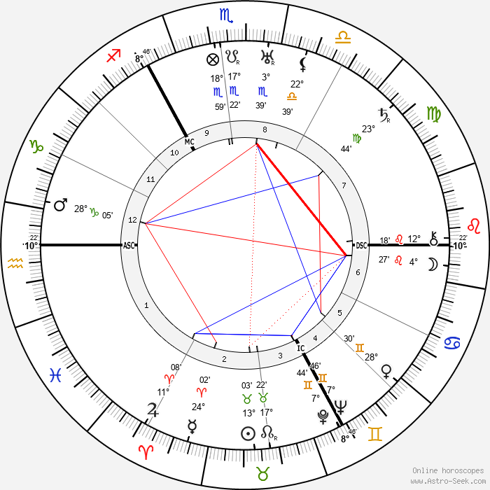 George Paget Thomson - Birth horoscope chart