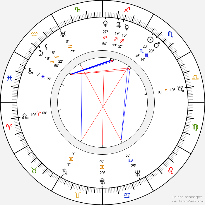 George Petrie - Birth horoscope chart