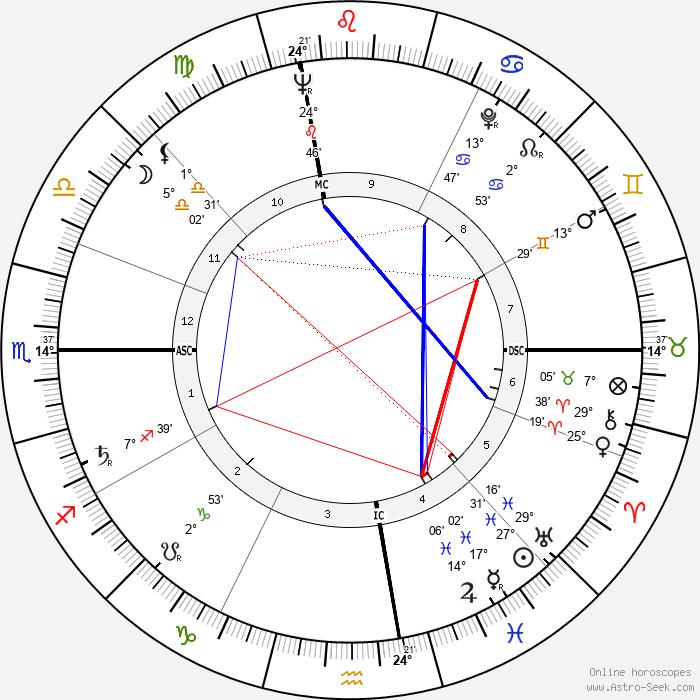 George Plimpton - Birth horoscope chart