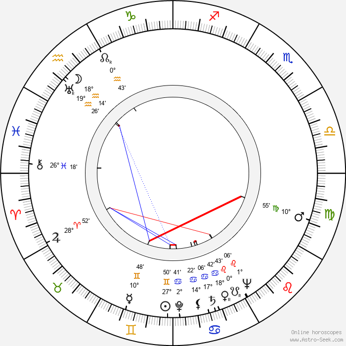 George Pravda - Birth horoscope chart
