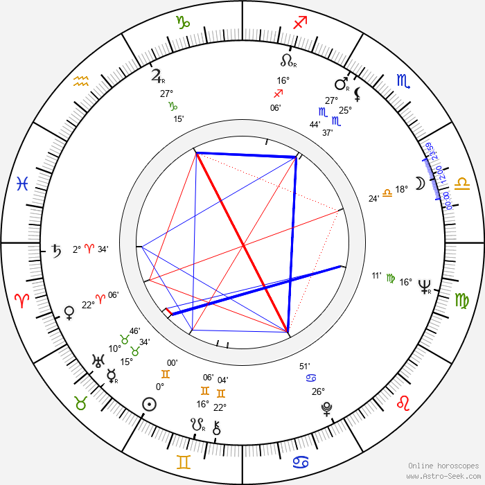 George Riddle - Birth horoscope chart