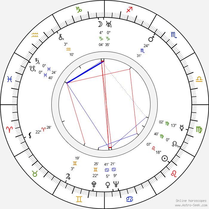George Rigaud - Birth horoscope chart