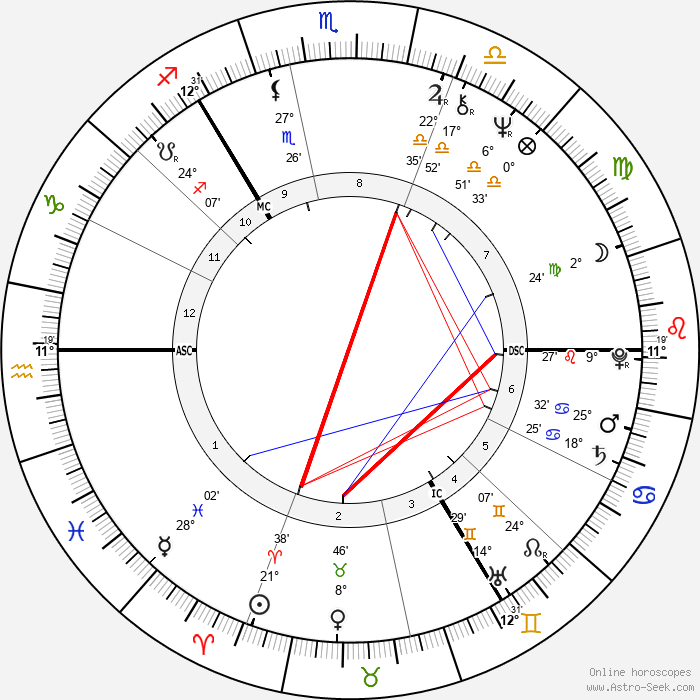 George Robertson - Birth horoscope chart