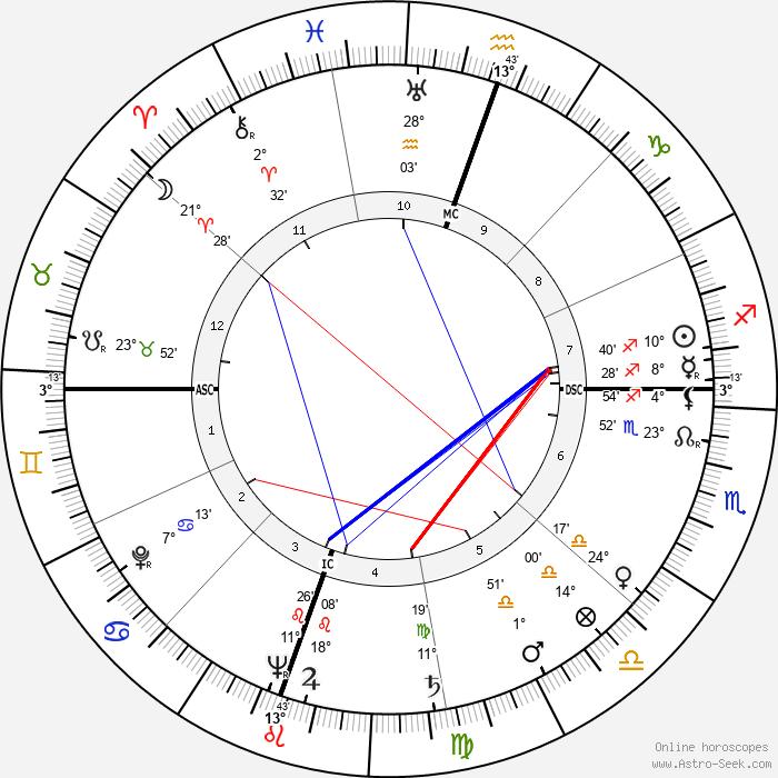 George S. Boylan - Birth horoscope chart