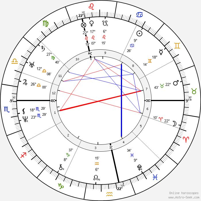 George Sand - Birth horoscope chart