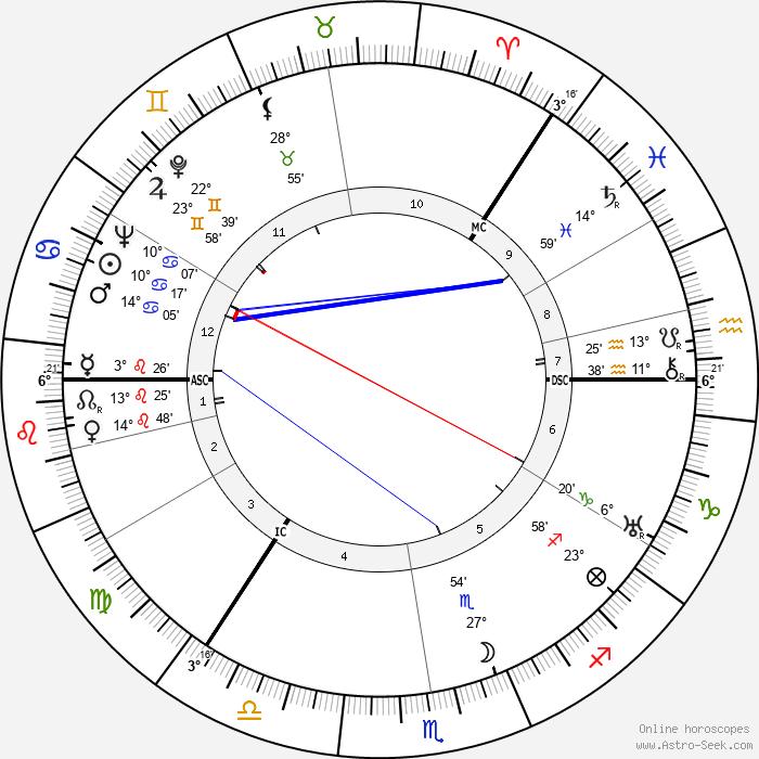 George Sanders - Birth horoscope chart