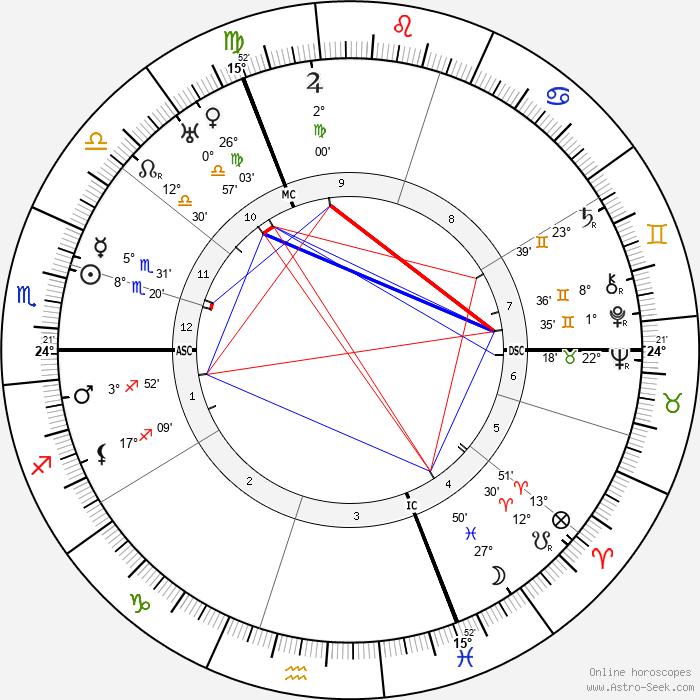George Sarton - Birth horoscope chart