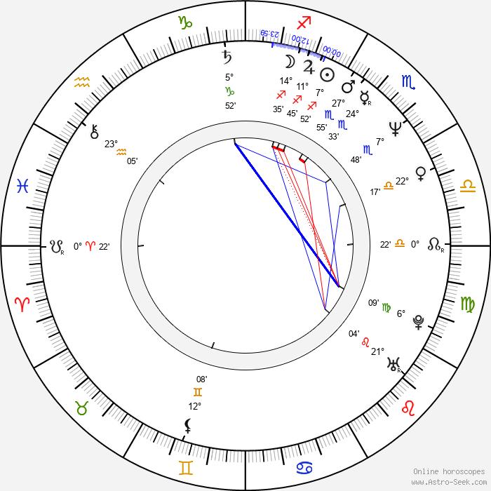 George Saunders - Birth horoscope chart