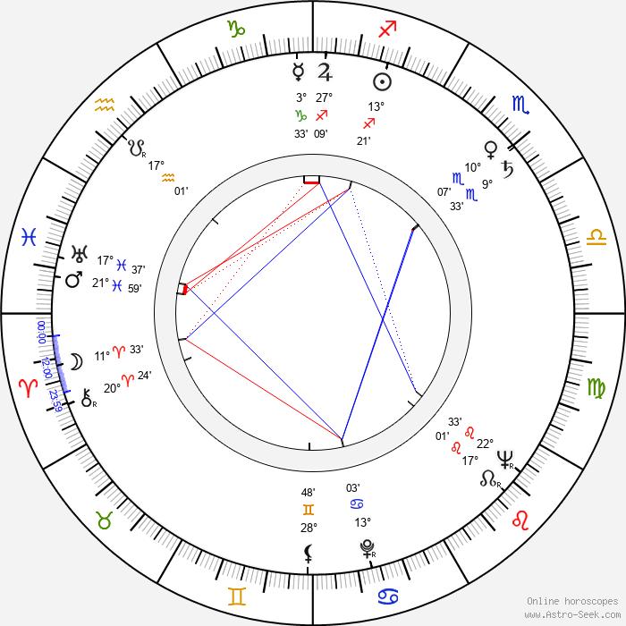 George Savalas - Birth horoscope chart