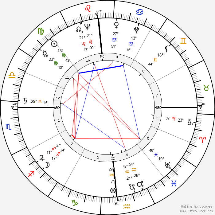 George Schmees - Birth horoscope chart