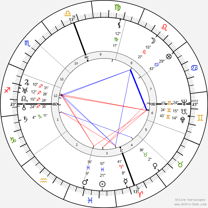 George Seferis - Birth horoscope chart