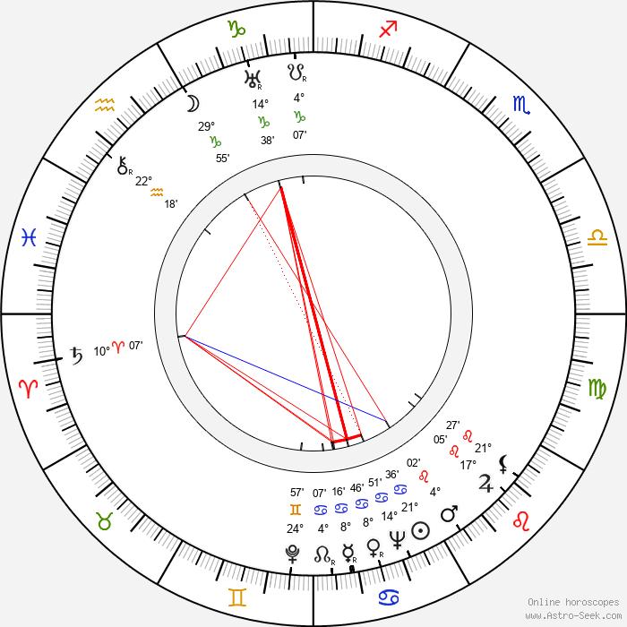 George Sherman - Birth horoscope chart