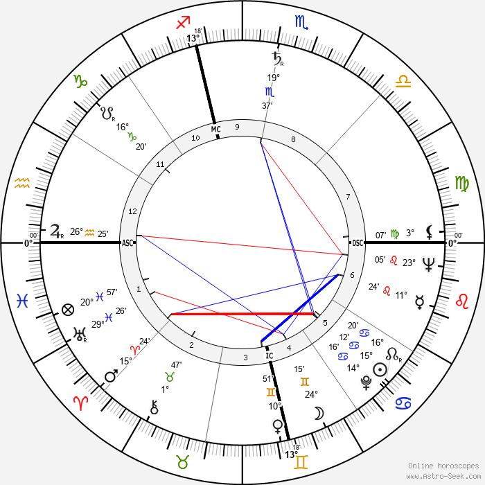George Spencer - Birth horoscope chart