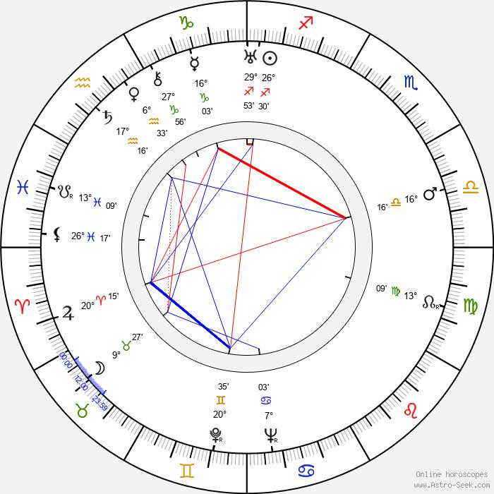 George Stevens - Birth horoscope chart