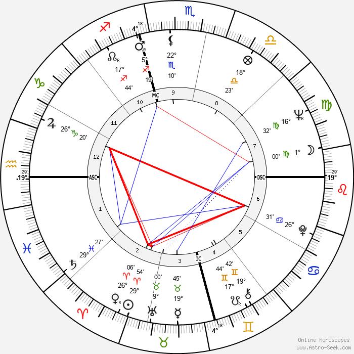 George Takei - Birth horoscope chart