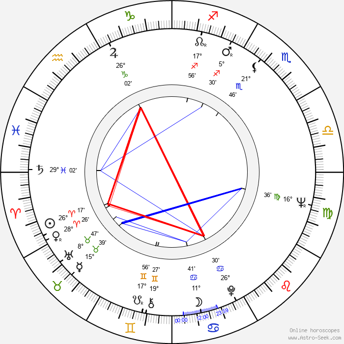 George 'The Animal' Steele - Birth horoscope chart