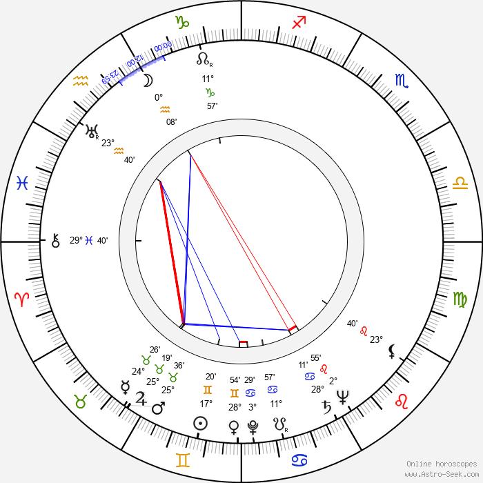 George Wallace - Birth horoscope chart