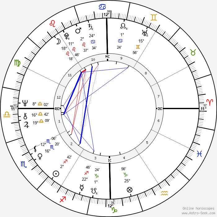 George Webster - Birth horoscope chart