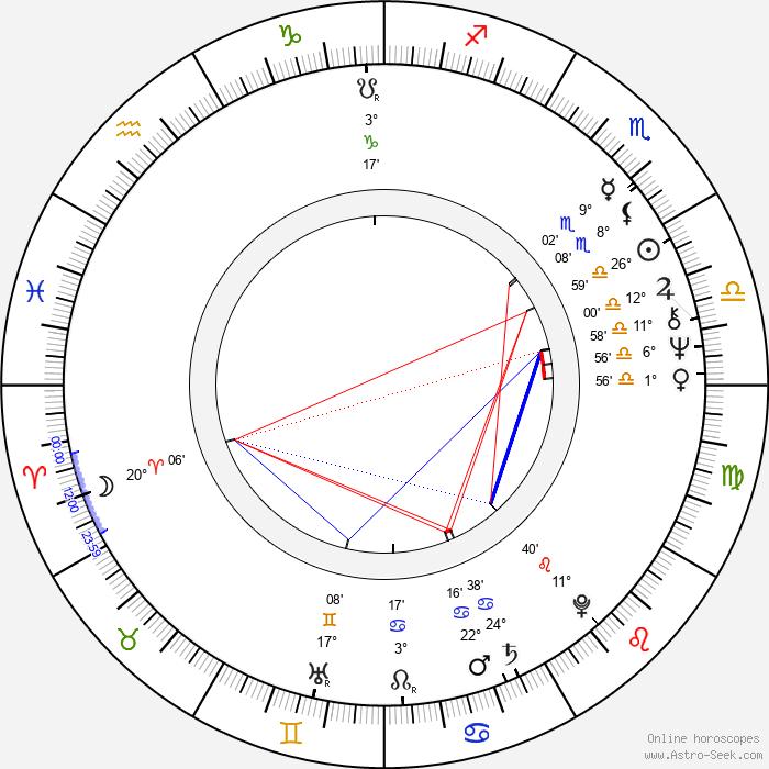 George Wyner - Birth horoscope chart