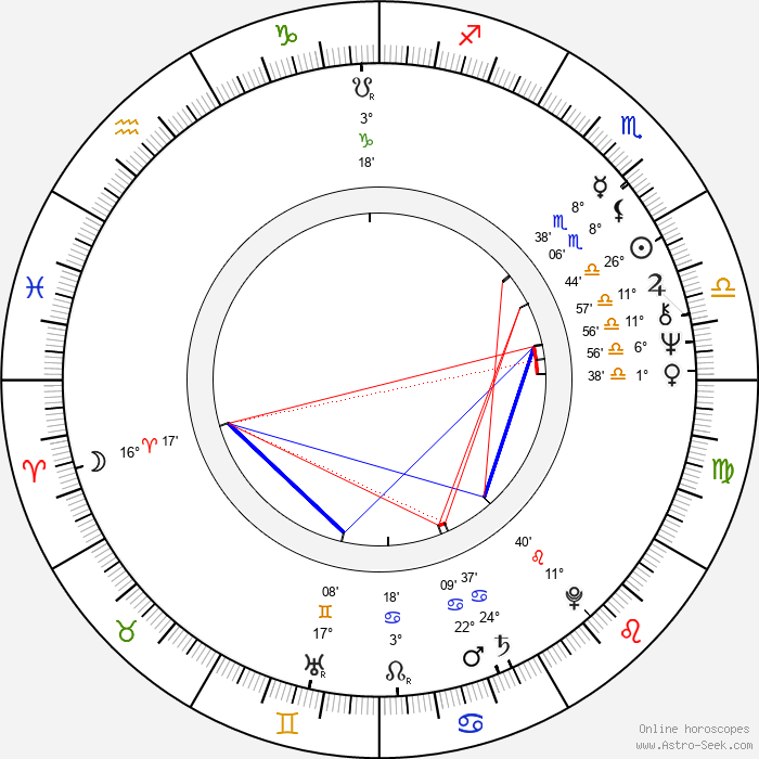 George Wyner - Birth horoscope chart