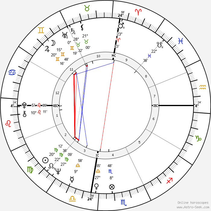 George Ziemann - Birth horoscope chart