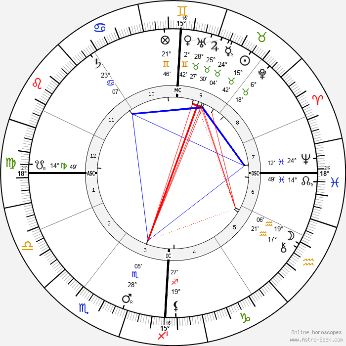 Georges Adolphe Hue - Birth horoscope chart