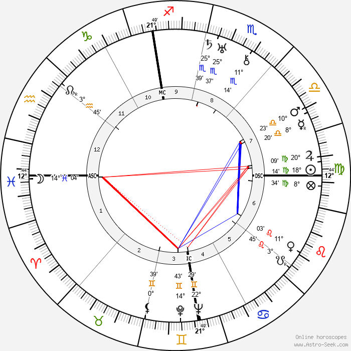 Georges Bataille - Birth horoscope chart