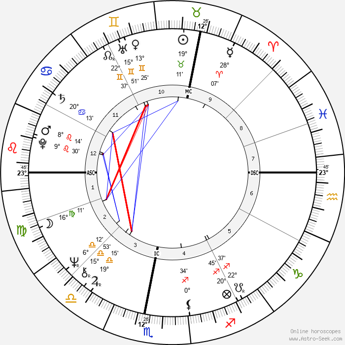 Georges Beller - Birth horoscope chart