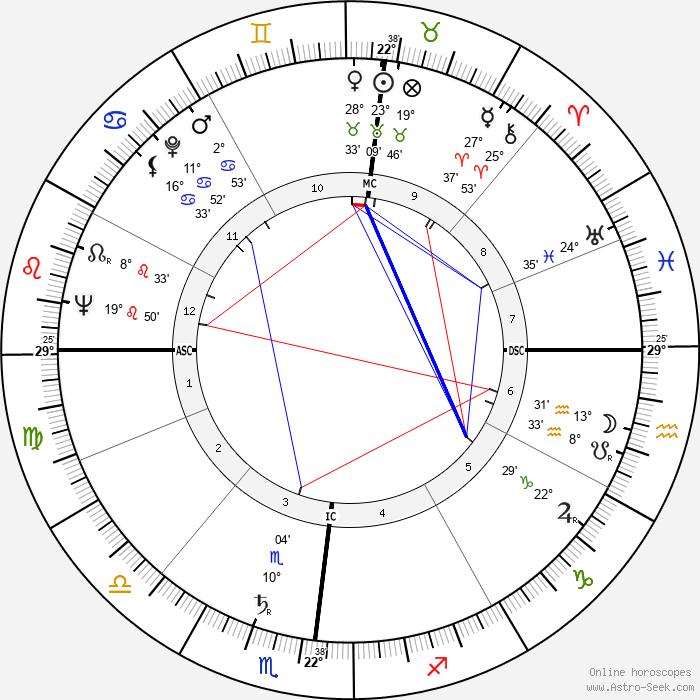 Georges Bellon - Birth horoscope chart