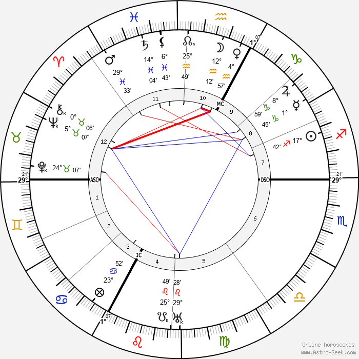 Georges Blanchard - Birth horoscope chart