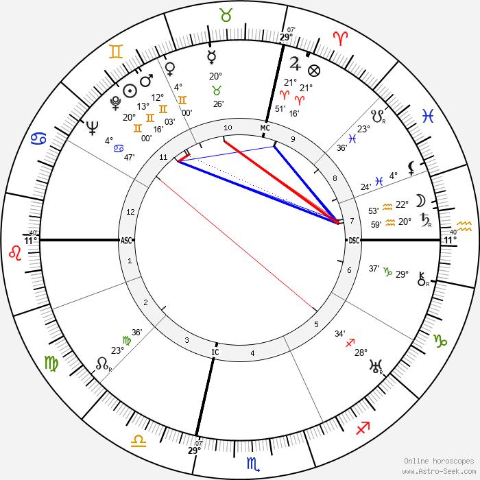 Georges Canguilhem - Birth horoscope chart