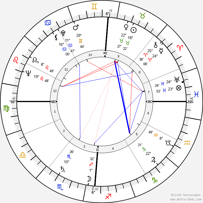 Georges Conchon - Birth horoscope chart