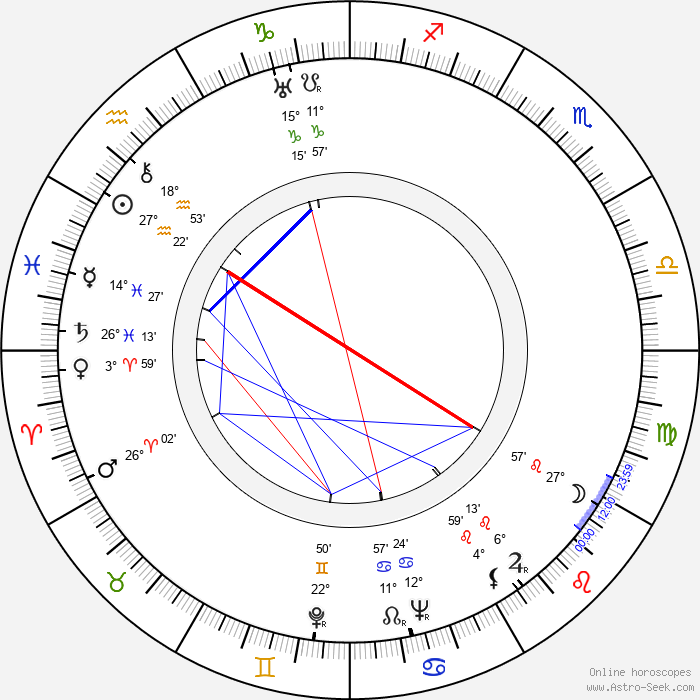 Georges Dancigers - Birth horoscope chart