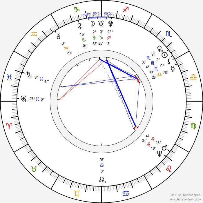 Georges Danton - Birth horoscope chart