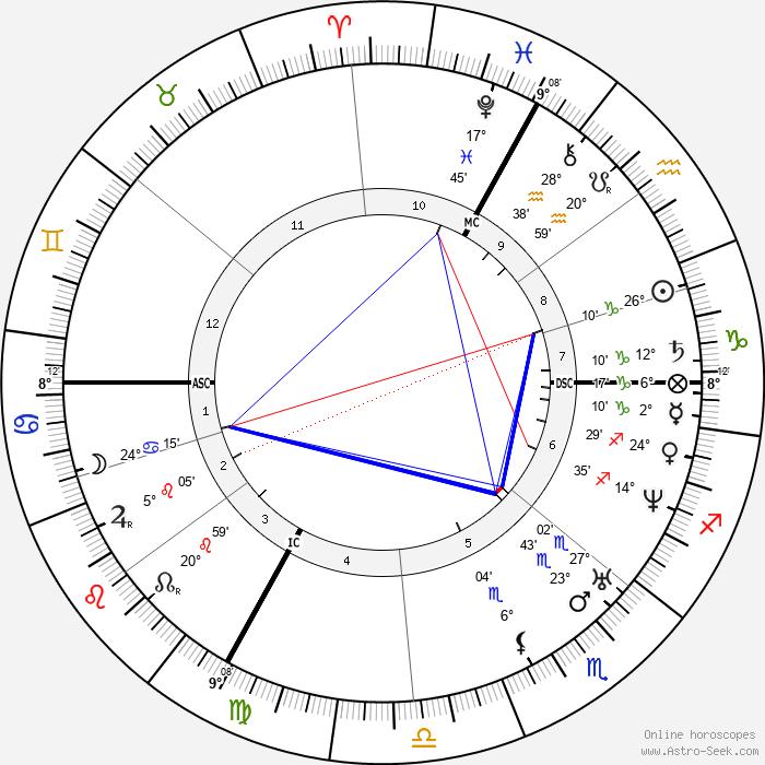 Georges Darboy - Birth horoscope chart