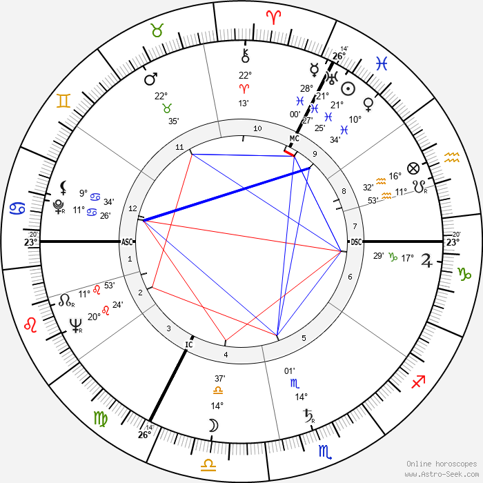 Georges Delerue - Birth horoscope chart
