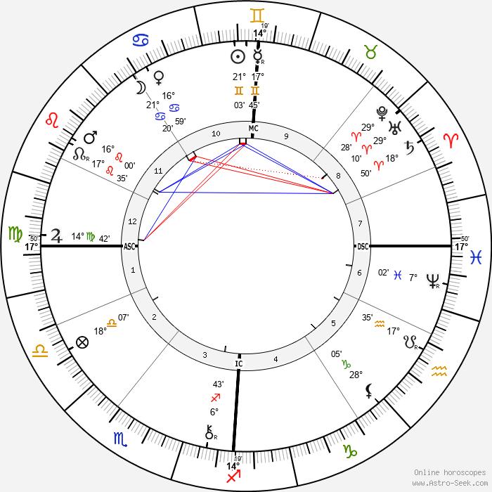 Georges Demenÿ - Birth horoscope chart