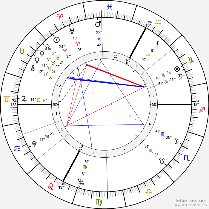 Georges Descrières - Birth horoscope chart