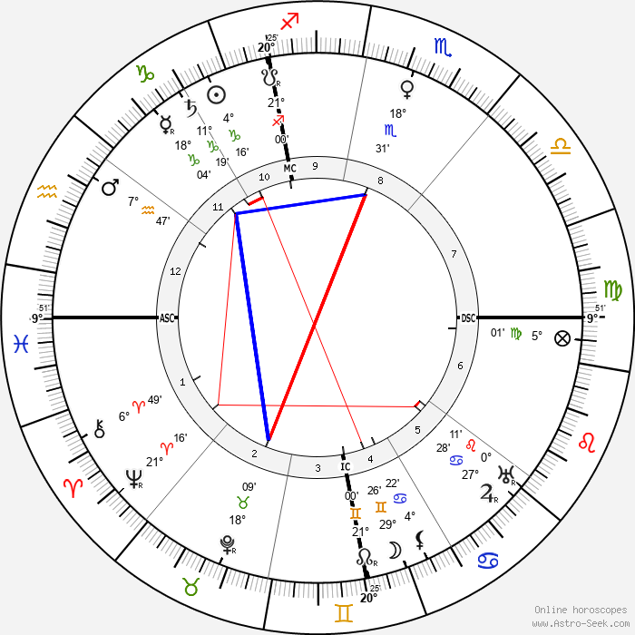 Georges Dorival - Birth horoscope chart