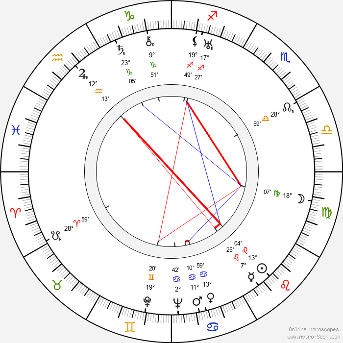 Georges Douking - Birth horoscope chart