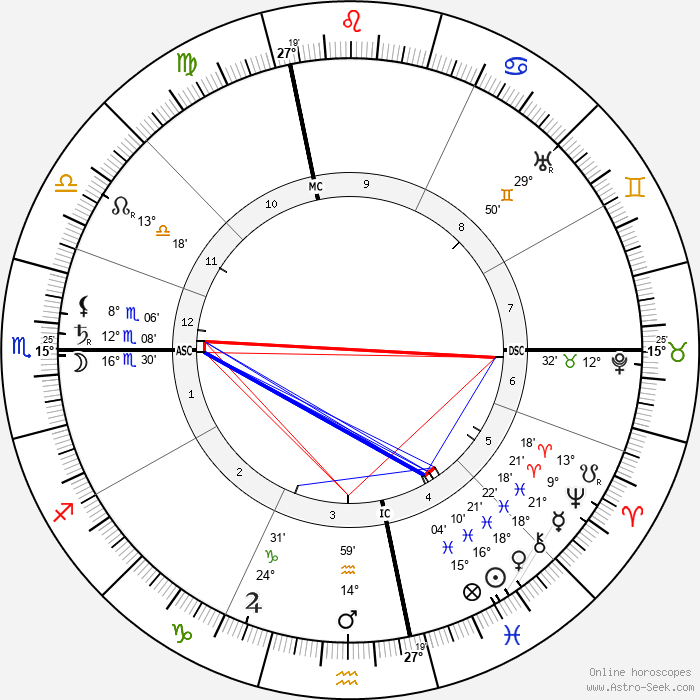 Georges Dumas - Birth horoscope chart