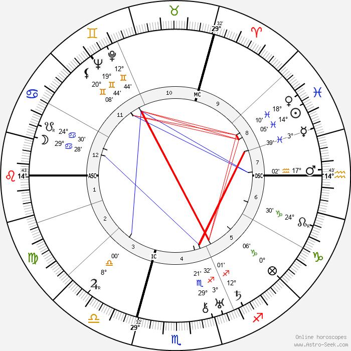 Georges Dumézil - Birth horoscope chart
