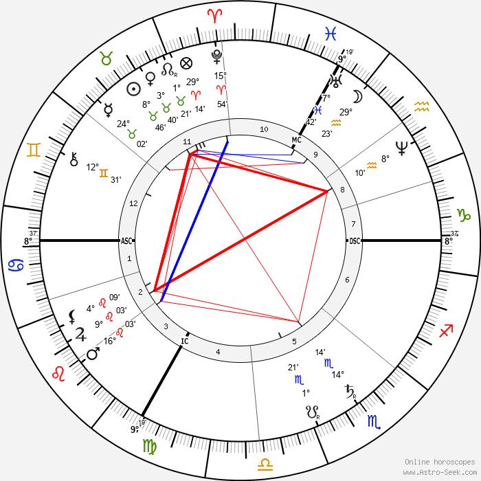 Georges Ernest Boulanger - Birth horoscope chart