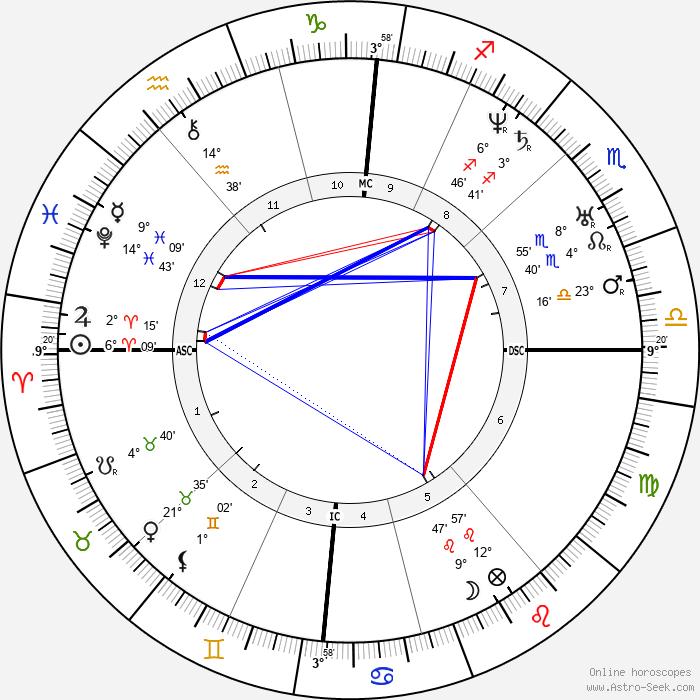 Georges-Eugène Haussmann - Birth horoscope chart