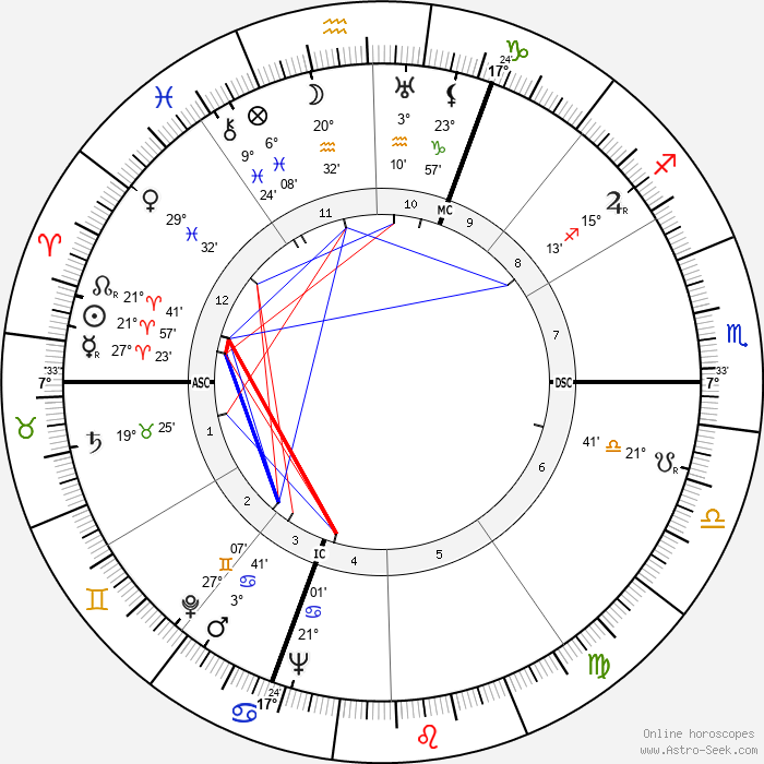 Georges Franju - Birth horoscope chart